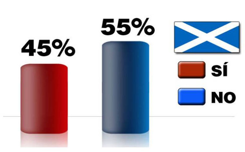Escocia percentage