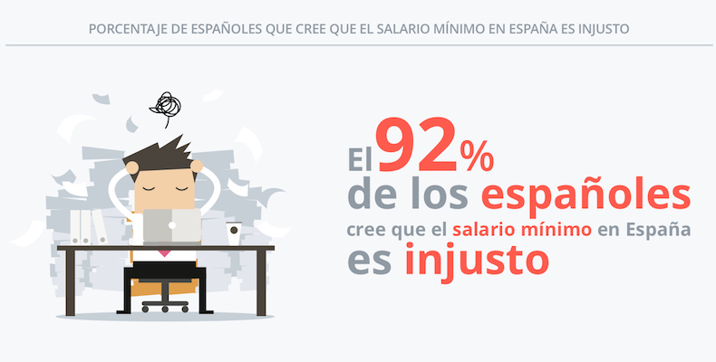 Salario minimo