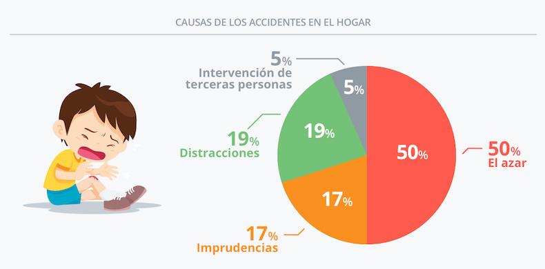 causas-accidentes-infantiles-2