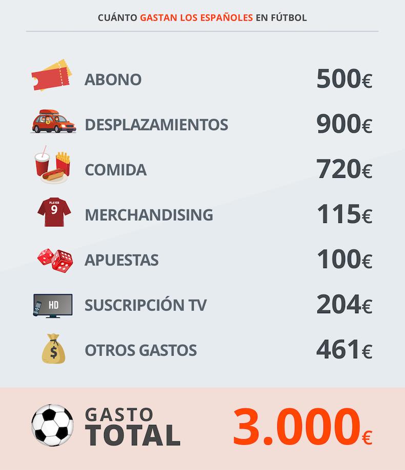gasto-futbol1